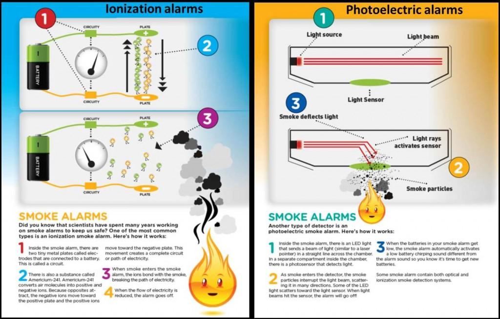 Buy Your Side Smoke Alarms
