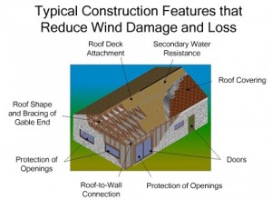 Construction Features That Reduce Wind Damage and Loss